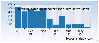 Majestic Referring Domains Discovery Chart for Adolx.com
