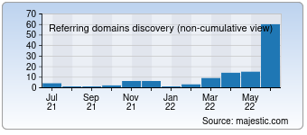 Majestic Referring Domains Discovery Chart for Alberto.kz