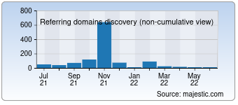 Majestic Referring Domains Discovery Chart for Algnm.ru