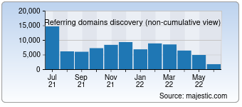 Majestic Referring Domains Discovery Chart for Aliexpress.com