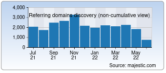 Majestic Referring Domains Discovery Chart for Alipay.com