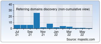 Majestic Referring Domains Discovery Chart for Allindiawatches.com