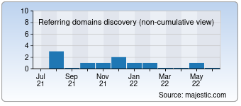 Majestic Referring Domains Discovery Chart for Allindiawatches.in