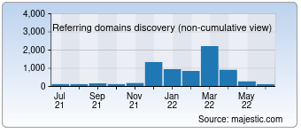 Majestic Referring Domains Discovery Chart for Allthetests.com