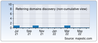 Majestic Referring Domains Discovery Chart for Alt-spektr.ru