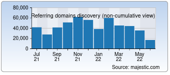 Majestic Referring Domains Discovery Chart for Amazon.com