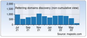 Majestic Referring Domains Discovery Chart for Anhuinews.com