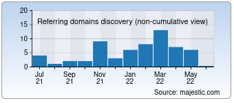 Majestic Referring Domains Discovery Chart for Anonymousworldwide.com