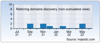 Majestic Referring Domains Discovery Chart for Aptekagreen.ru