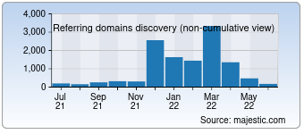 Majestic Referring Domains Discovery Chart for Areavibes.com