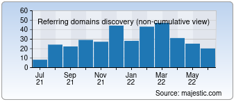 Majestic Referring Domains Discovery Chart for Arndt-bruenner.de