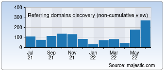 Majestic Referring Domains Discovery Chart for Artstic.com