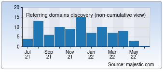 Majestic Referring Domains Discovery Chart for Askdatatech.com