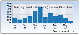Majestic Referring Domains Discovery Chart for Avm.de