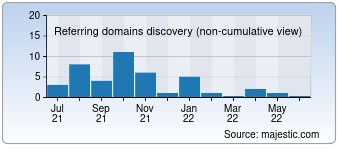 Majestic Referring Domains Discovery Chart for Avrora-win.ru