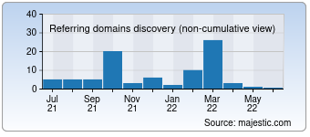 Majestic Referring Domains Discovery Chart for Azangoo.ir