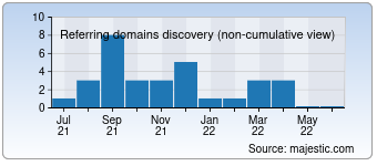 Majestic Referring Domains Discovery Chart for Babyfm.ru