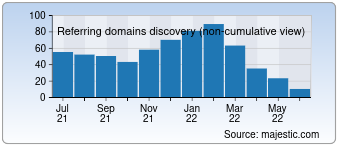 Majestic Referring Domains Discovery Chart for Baidu.jp