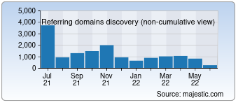 Majestic Referring Domains Discovery Chart for Baike.com