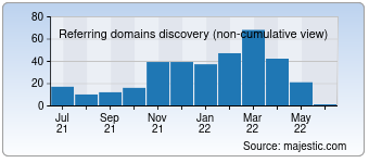 Majestic Referring Domains Discovery Chart for Bar-tek-tuning.de