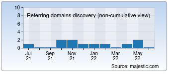 Majestic Referring Domains Discovery Chart for Bbens.com.br