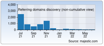 Majestic Referring Domains Discovery Chart for Beartai.com