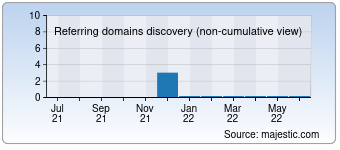 Majestic Referring Domains Discovery Chart for Benedictadu.com