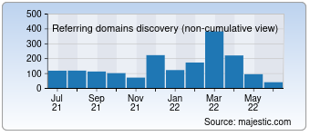 Majestic Referring Domains Discovery Chart for Bensbargains.com