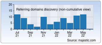 Majestic Referring Domains Discovery Chart for Bet-profit.com