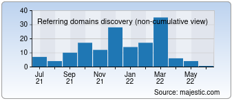 Majestic Referring Domains Discovery Chart for Bigforumpro.com