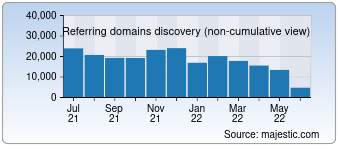 Majestic Referring Domains Discovery Chart for Bing.com
