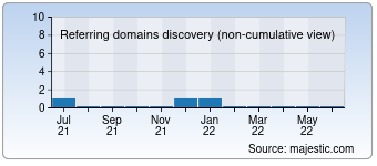Majestic Referring Domains Discovery Chart for Bitgamepro.com