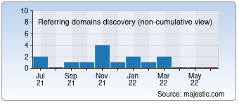 Majestic Referring Domains Discovery Chart for Bitsmax.ltd
