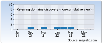 Majestic Referring Domains Discovery Chart for Bloggybro.com