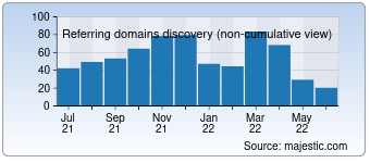 Majestic Referring Domains Discovery Chart for Bniconnectglobal.com