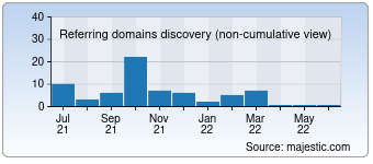 Majestic Referring Domains Discovery Chart for Boolment.com