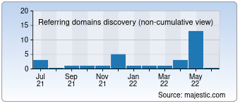 Majestic Referring Domains Discovery Chart for Box-fm.ru