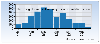 Majestic Referring Domains Discovery Chart for Boy.jp