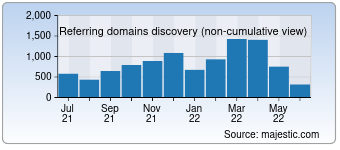 Majestic Referring Domains Discovery Chart for Brandwatch.com