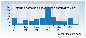 Majestic Referring Domains Discovery Chart for Buchjournal.de