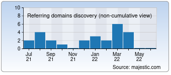 Majestic Referring Domains Discovery Chart for Bwsinc.ca