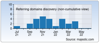 Majestic Referring Domains Discovery Chart for Byvshie.su