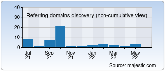 Majestic Referring Domains Discovery Chart for Caesarscentre.com