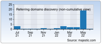 Majestic Referring Domains Discovery Chart for Camgag.com