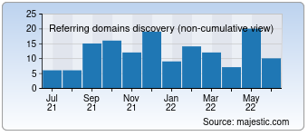 Majestic Referring Domains Discovery Chart for Campaigniran.org