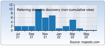 Majestic Referring Domains Discovery Chart for Cardborigami.org