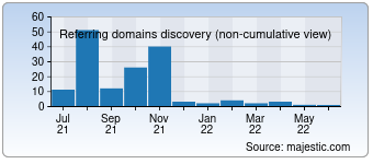 Majestic Referring Domains Discovery Chart for Cashewdeal.in