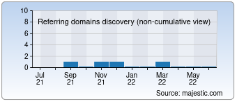 Majestic Referring Domains Discovery Chart for Cb01.cx