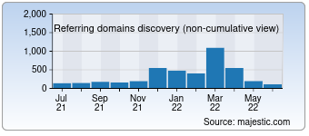 Majestic Referring Domains Discovery Chart for Chandoo.org