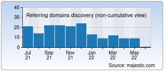 Majestic Referring Domains Discovery Chart for Checksiteworthonline.eu